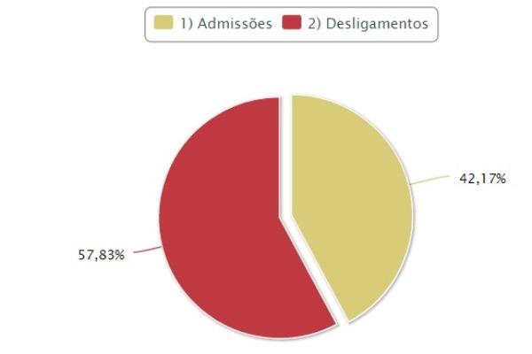 Marabá acumula 1.763 desempregados entre janeiro e outubro